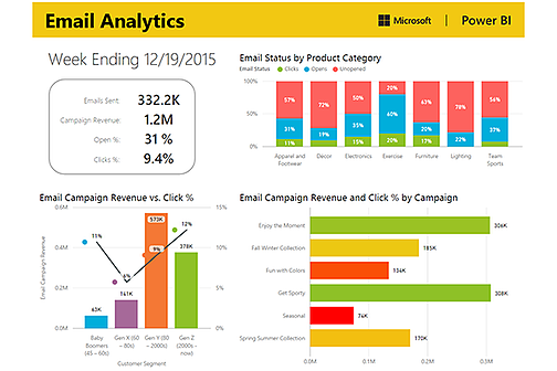 Email Analytics Dashboard Power BI